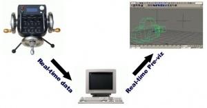 کنترل Pan,Tilt ,Zoom,Focus دوربین از راه دور